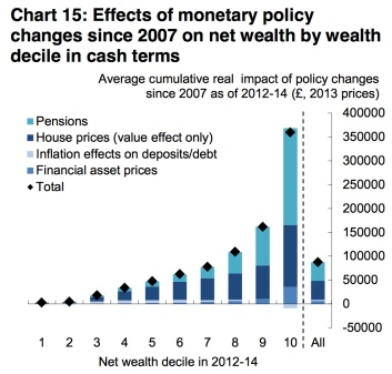 BoE wealth QE inequality