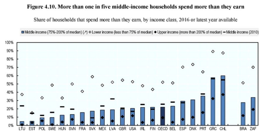Middle class overspend