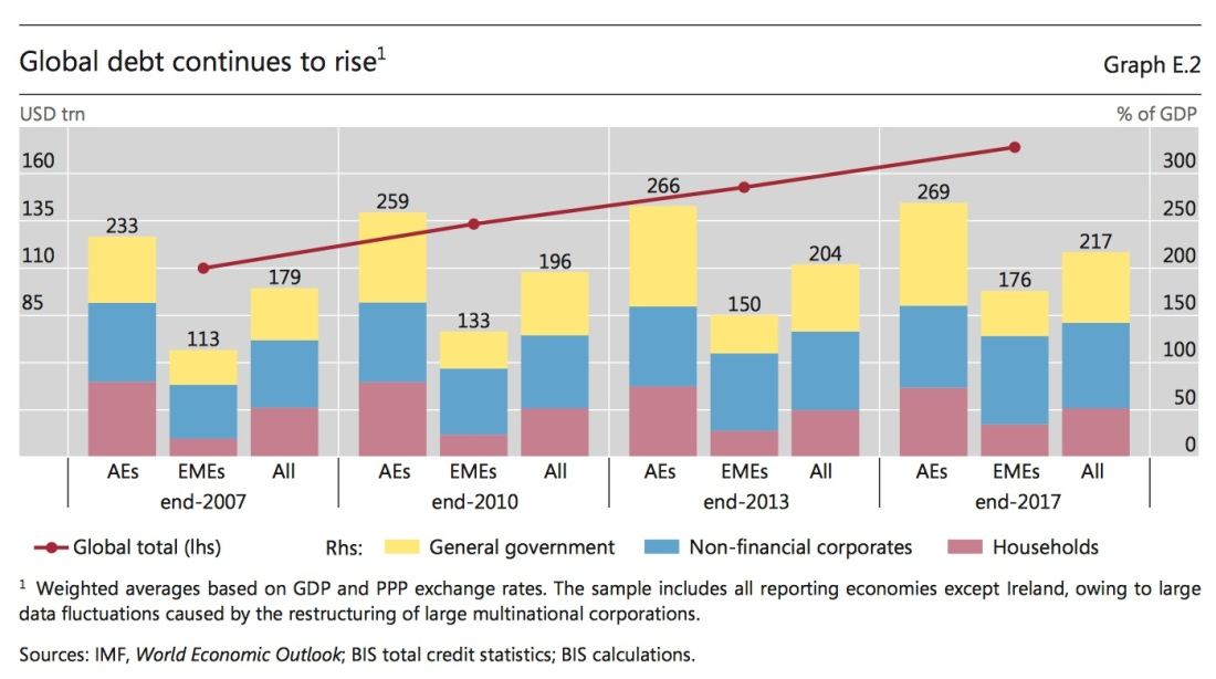 BIS on debt growth