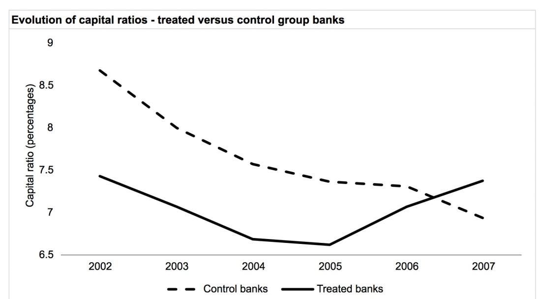 tax and bank ratios